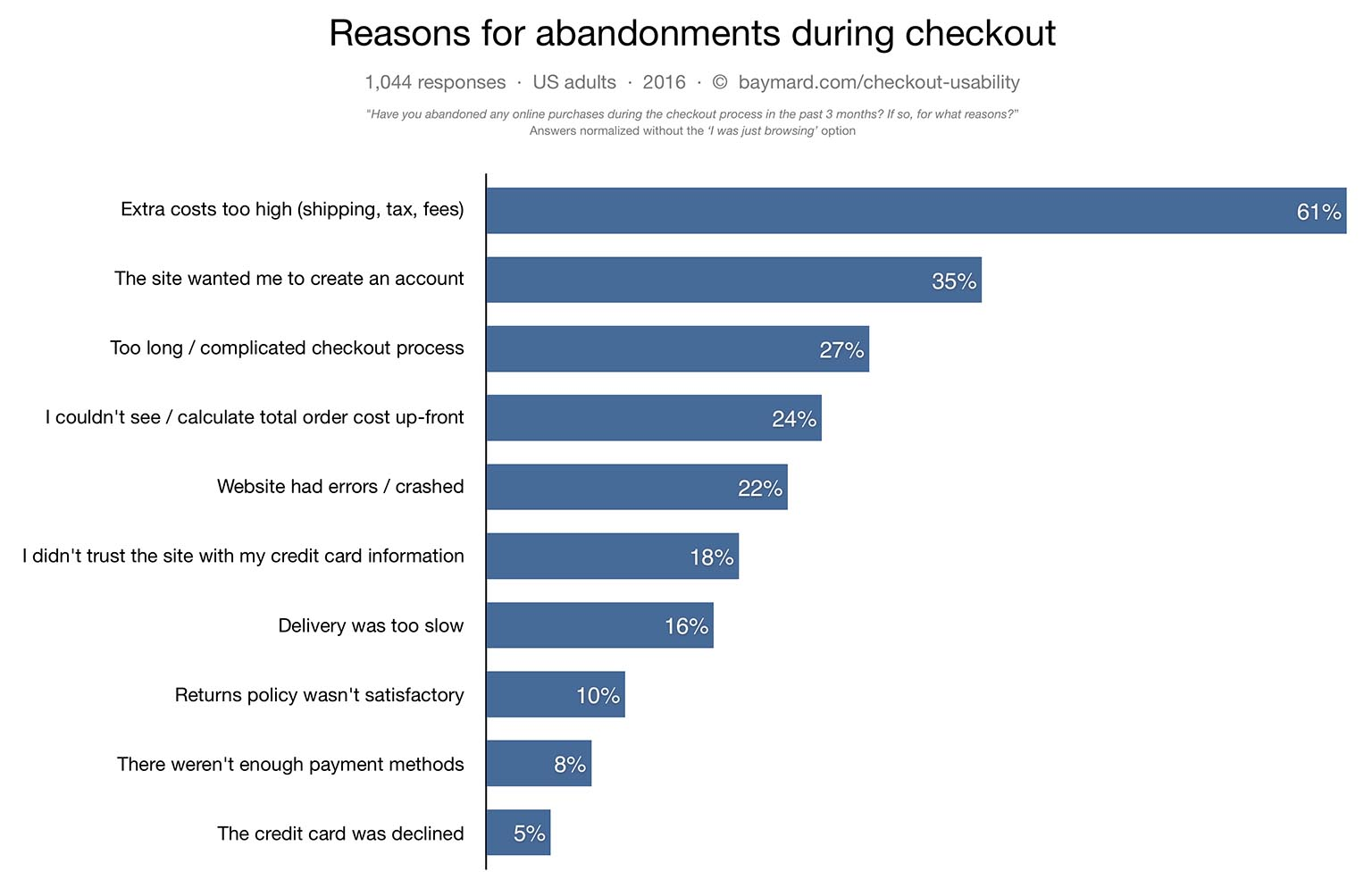 reasons-for-abandonments-during-checkout-1